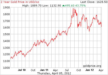 Graf emas 2 tahun