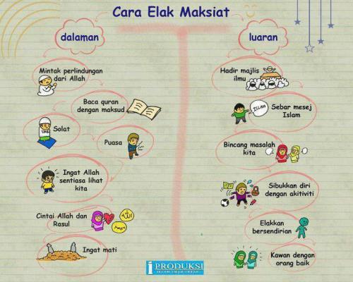 Tips Elak Maksiat