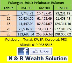 Pelaburan bulanan RM100-RM300
