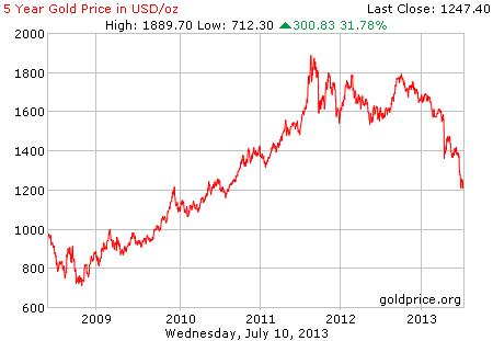 Harga emas paras terendah dalam masa 3 tahun ini.