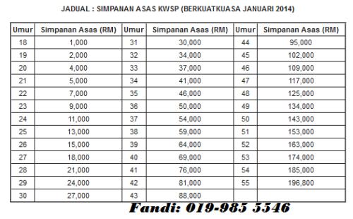 Kadar Simpanan Asas KWSP 2014