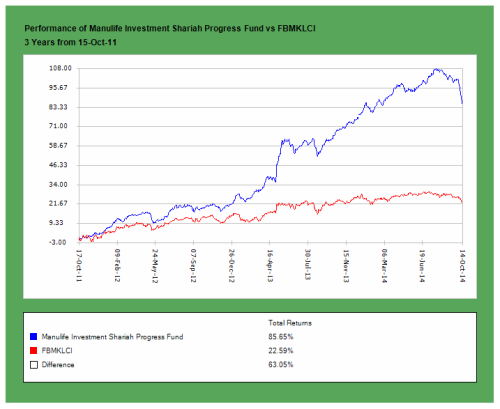 Manulife Investment Shariah Progress Fund
